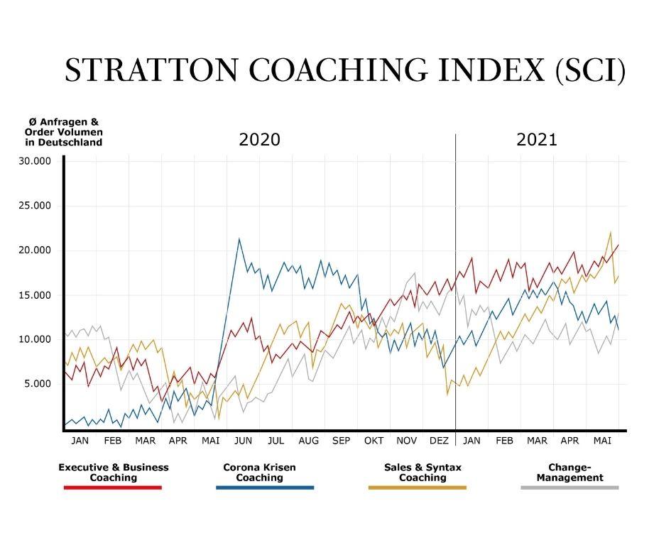 stratton coaching index kursverlaeufe
